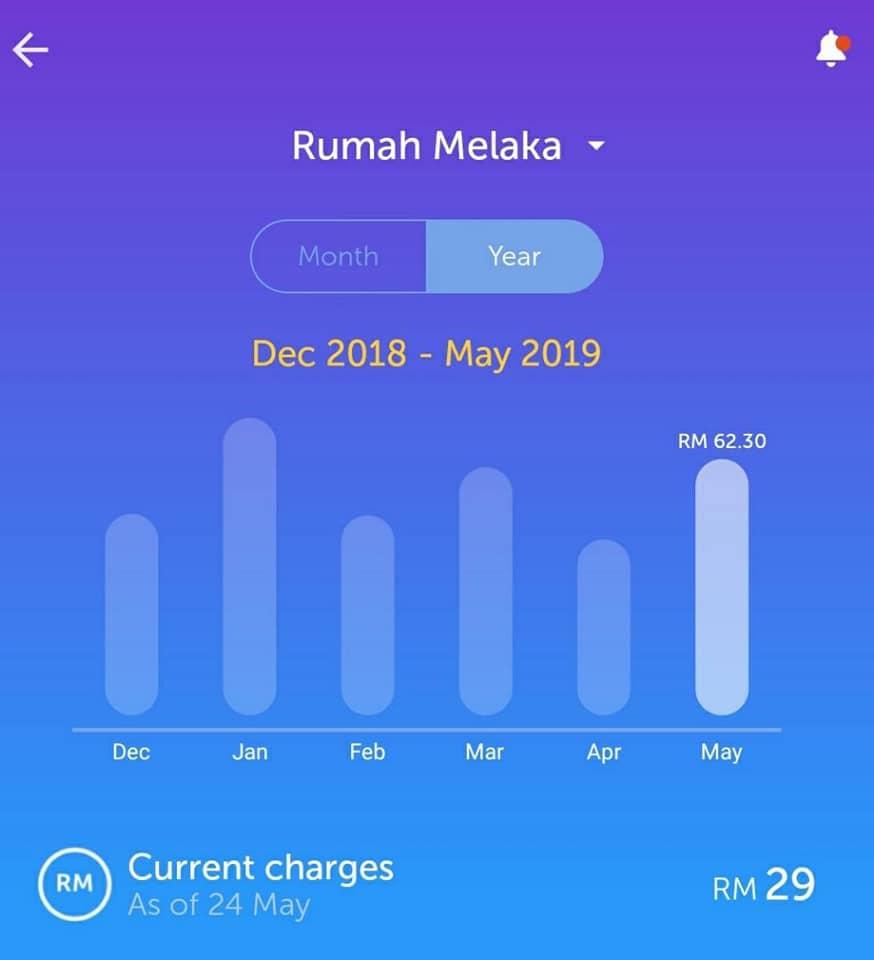 Rumah 2 Tingkat Ber'Aircond', Bil Elektrik RM40 Ke RM70 Sebulan, Begini Cara Jimat