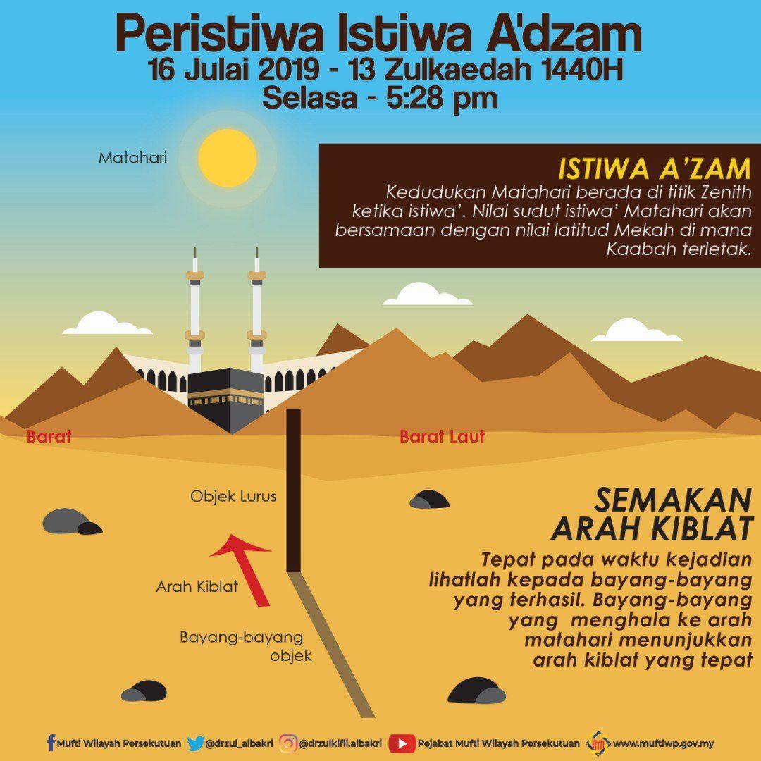 Cara Semak Arah Kiblat Esok, Ketika Matahari Tepat Atas Kaabah