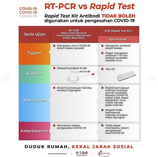 Ingat! Rapid Test Kit (Antibodi) Tak Boleh Digunakan Untuk Pengesahan Covid-19