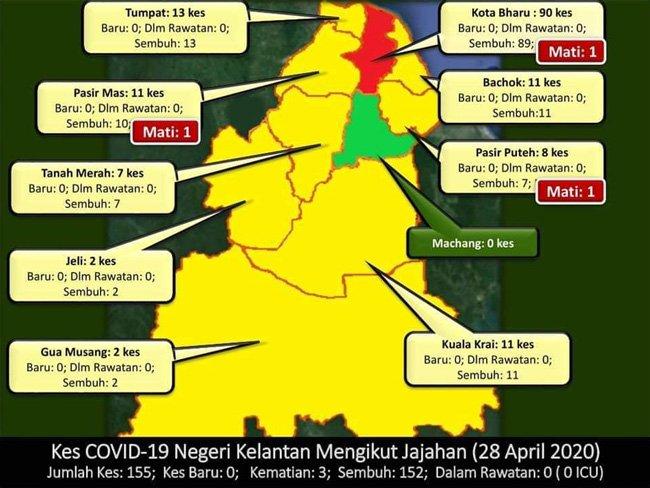 Lebih Sebulan Kelantan Tiada Kes Baru, Wanita Hamil Rentas Negeri Positif Covid-19